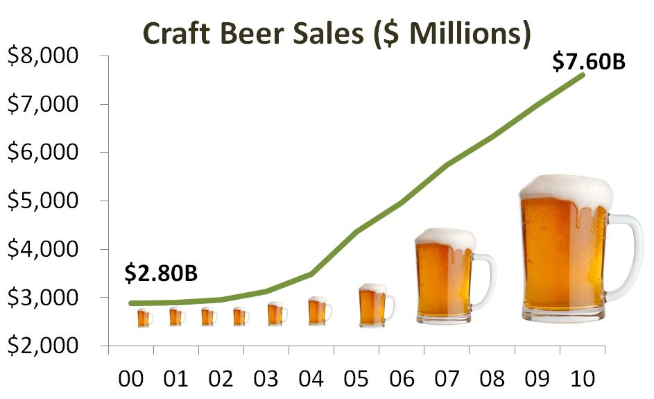 Craft Beer Market Growth