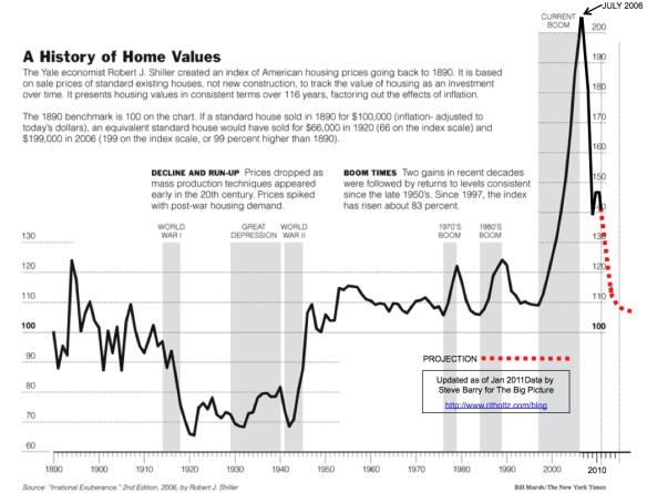 housing chart 2
