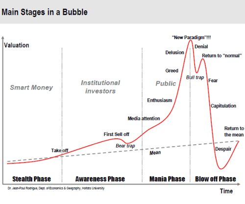 main stages of bubble 1