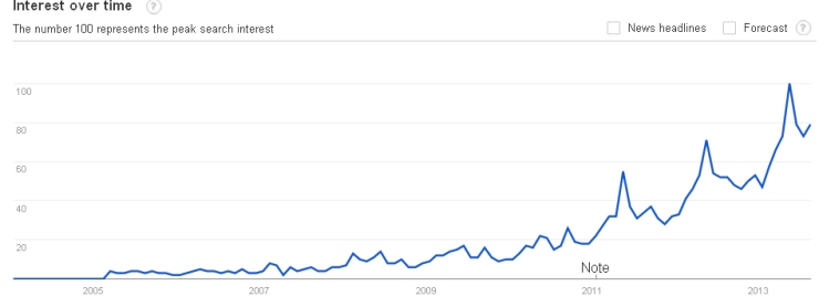 craft beer line graph growth