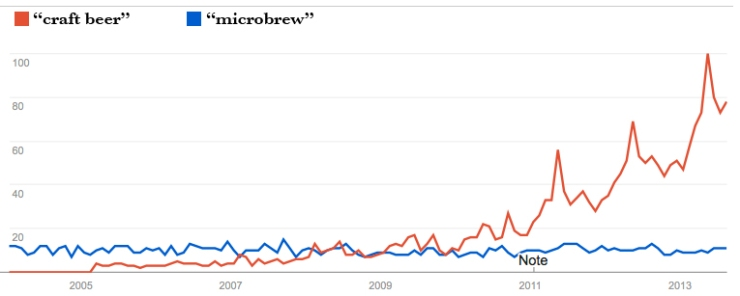 microbrew vs craft beer search line WITH LABELS'