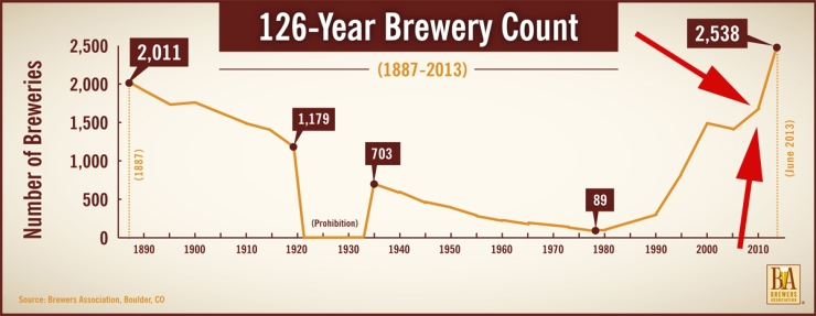 Brewery-Count