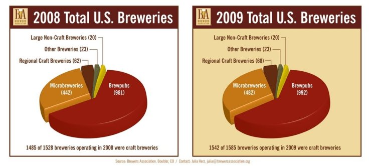 craft_breweries_graphic 2008 compared 2009