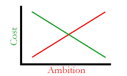 beer_cost_ambition