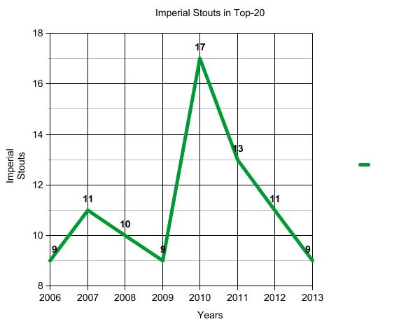 Imperial_stouts_line_graph