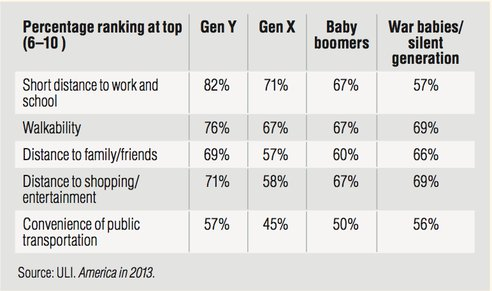 chart of entertainment choices by generation - hghest for Gen Y