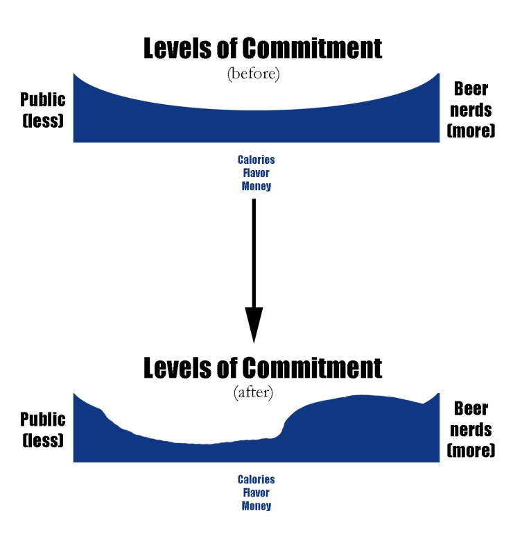 beer-before-after-interest