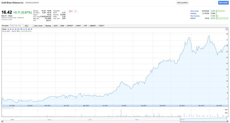 BREW stock 2013