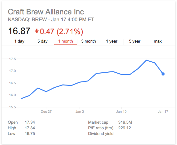 craft brew alliance-craft brew-BREW-stock-nasdaq