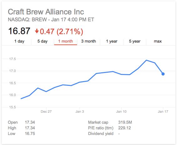 craft brew alliance-craft brew-BREW-stock-nasdaq