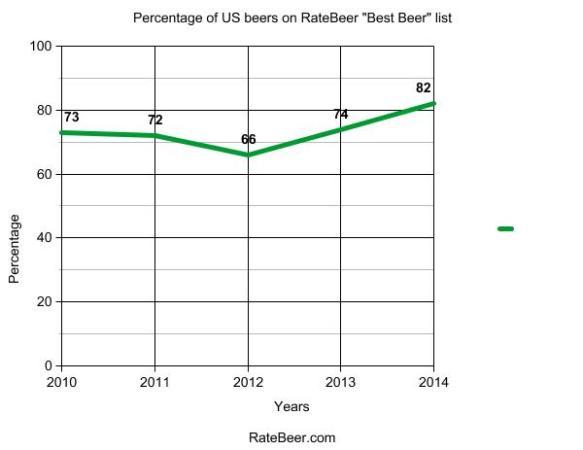ratebeer-american beers-graph