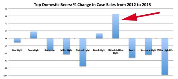 domestic beer-beer-case sales-chart-arrow