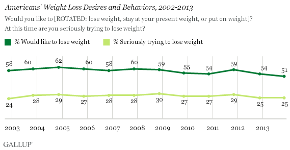 gallup-weight loss chart