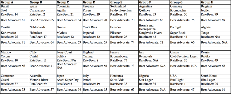 world cup beer list