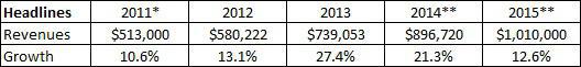 revenue growth-sam adams-boston beer-chart