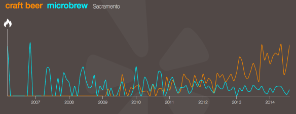 Sacramento - craft beer vs microbrew