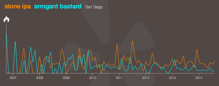 San Diego - stone ipa vs arrogant bastard