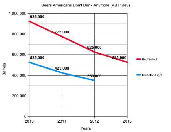 AB InBev chart