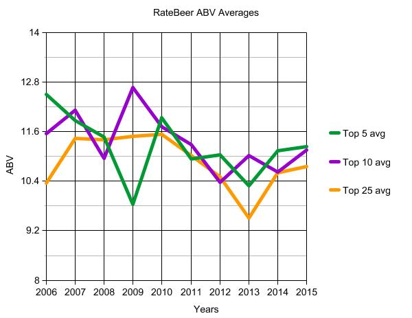 RateBeer-ABV averages - 5 and 10 and 25