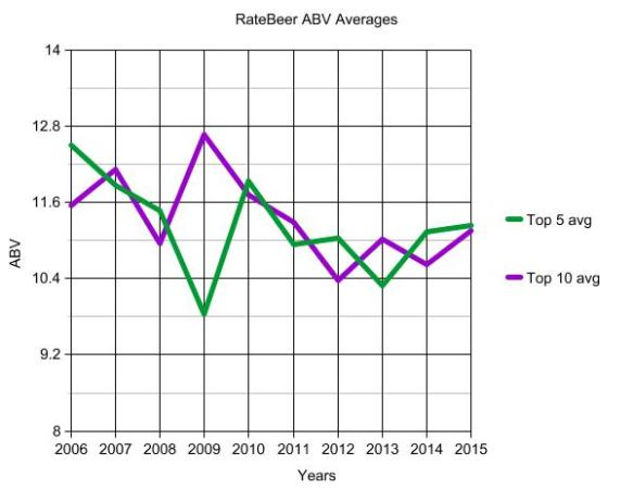 RateBeer-ABV averages - 5 and 10