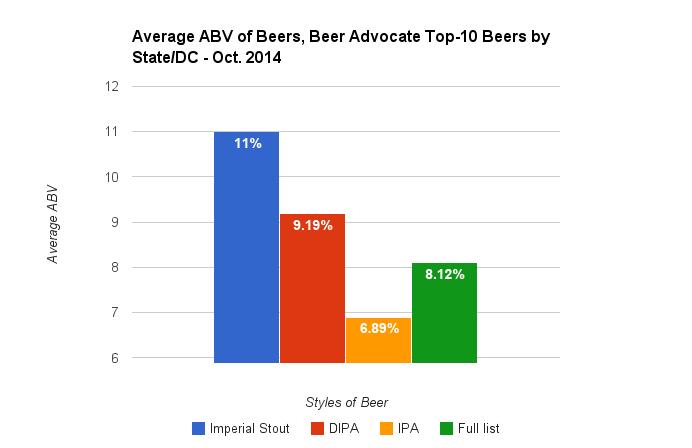 beer advocate - avg ABV of 3 styles vs full list