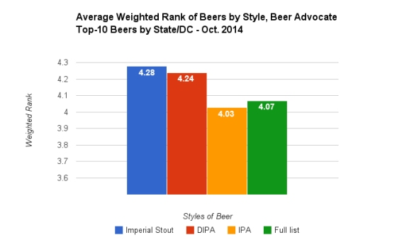 beer advocate - avg WR of 3 styles vs full list