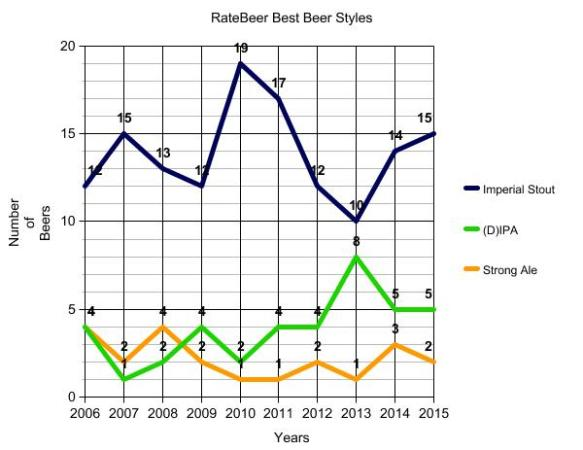 RateBeer-beer styles over years
