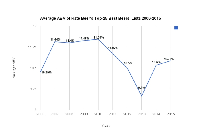 rate beer - all top 25 avg ABV