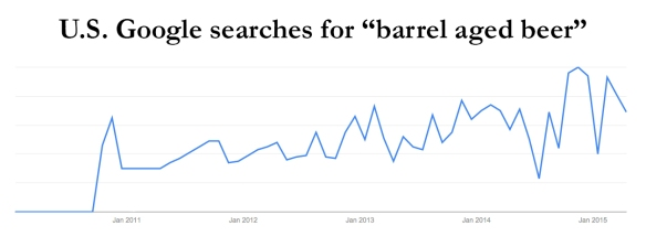 google trends-barrel aged beer