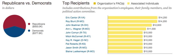 AB donations politicians 2013-14