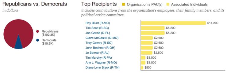 AB InBev politician donations 2013-14