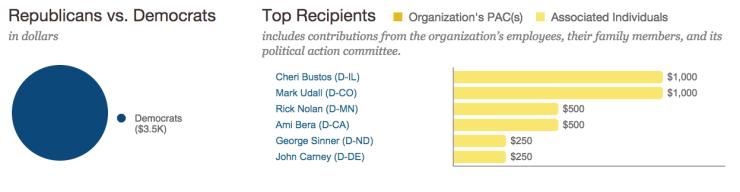 beer institute 2013-14 donations politicians