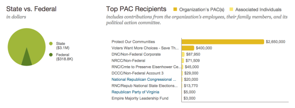 Beer Institute all time donations PAC