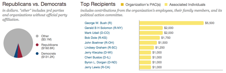 Beer Institute all time donations politicians