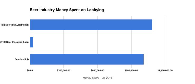 beer Q4 spending chart 2
