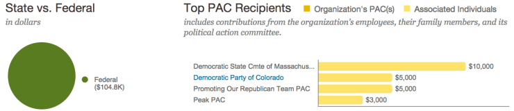 boston beer 2013-14 pac donations