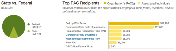 boston beer all time pac donations