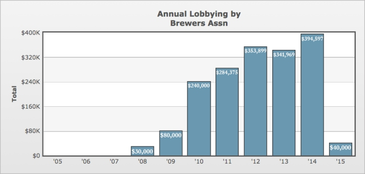 brewers association annual lobbying chart_JPG