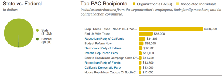 MillerCoors donations PAC 2007-12