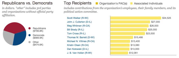 MillerCoors donations politicians 2007-12