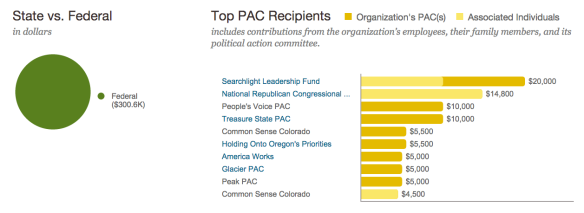 millercoors pac donations 2013-2014