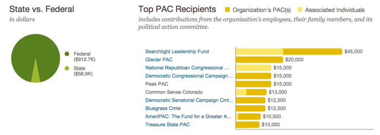 millercoors pac donations all time