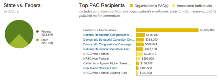national beer wholesalers association donations PAC all time
