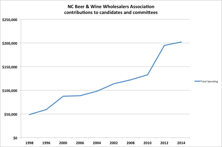 NC wholesalers spending chart