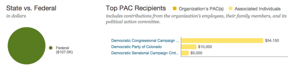 New belgium pac donations 2013-14