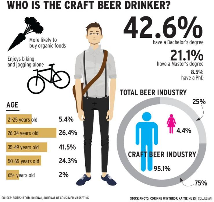 craft beer-demographics