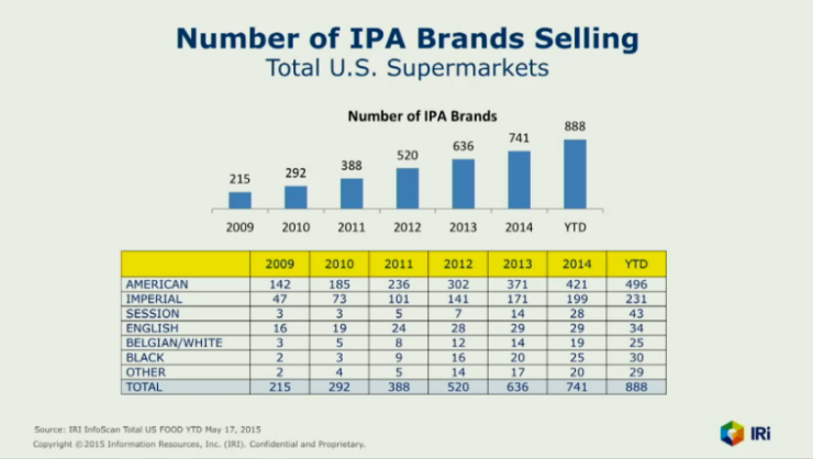 ipa brands in supermarkets