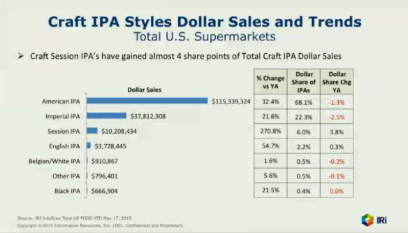 IPA sales numbers