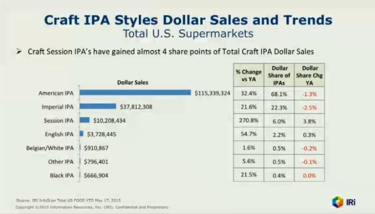 IPA sales numbers