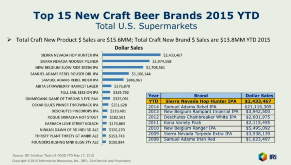 top selling new beer brands